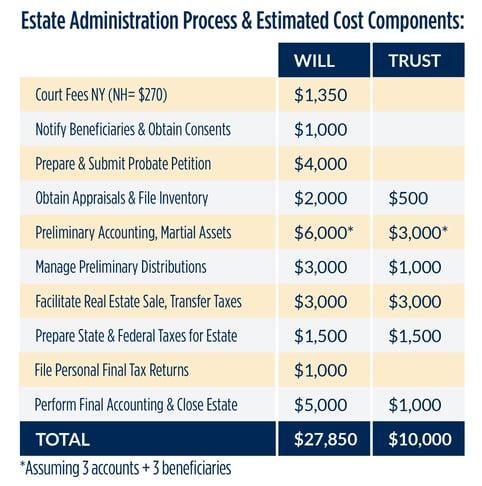 Estate_Administration_Process_Chart